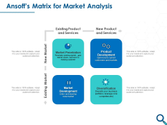Evaluating Competitive Marketing Effectiveness Ansoffs Matrix For Market Analysis Template PDF