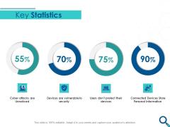 Evaluating Competitive Marketing Effectiveness Key Statistics Ppt Portfolio Ideas PDF