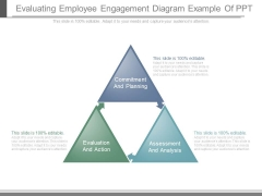 Evaluating Employee Engagement Diagram Example Of Ppt