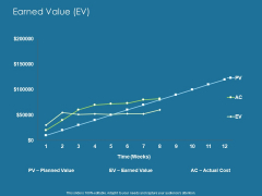 Evaluating Performance Earned Value EV Ppt Infographics Styles PDF