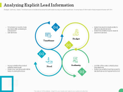 Evaluating Rank Prospects Analyzing Explicit Lead Information Ppt Model Elements PDF