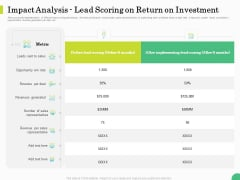 Evaluating Rank Prospects Impact Analysis Lead Scoring On Return On Investment Ppt Professional Skills PDF