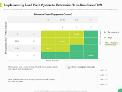 Evaluating Rank Prospects Implementing Lead Point System To Determine Sales Readiness Ppt Infographic Template Portfolio PDF
