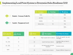 Evaluating Rank Prospects Implementing Lead Point System To Determine Sales Readiness Weighting Ppt Inspiration Portfolio PDF