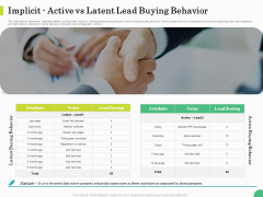 Evaluating Rank Prospects Implicit Active Vs Latent Lead Buying Behavior Ppt Backgrounds PDF