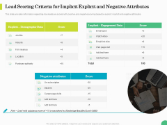 Evaluating Rank Prospects Lead Scoring Criteria For Implicit Explicit And Negative Attributes Ppt Styles Outfit PDF