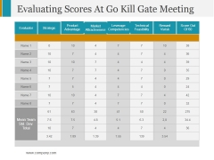 Evaluating Scores At Go Kill Gate Meeting Ppt PowerPoint Presentation Infographics Professional