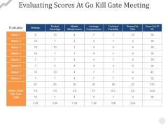 Evaluating Scores At Go Kill Gate Meeting Ppt PowerPoint Presentation Professional Outline