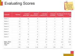 Evaluating Scores Ppt PowerPoint Presentation Designs