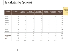 Evaluating Scores Ppt PowerPoint Presentation Infographics Rules