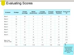 Evaluating Scores Ppt PowerPoint Presentation Summary Portrait