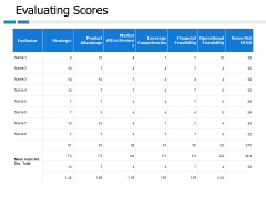 Evaluating Scores Ppt PowerPoint Presentation Visual Aids Infographic Template