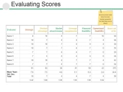 Evaluating Scores  Ppt PowerPoint Presentationpictures Outline