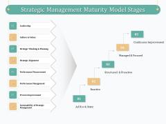 Evaluating Strategic Governance Maturity Model Strategic Management Maturity Model Stages Ppt File Aids PDF