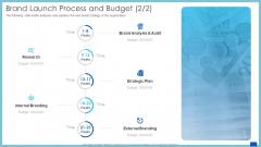 Evaluation Evolving Advanced Enterprise Development Marketing Tactics Brand Launch Process And Budget Analysis Demonstration PDF