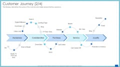 Evaluation Evolving Advanced Enterprise Development Marketing Tactics Customer Journey Purchase Ppt Show Outfit PDF