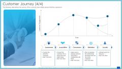 Evaluation Evolving Advanced Enterprise Development Marketing Tactics Customer Journey Retention Diagrams PDF