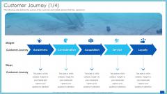 Evaluation Evolving Advanced Enterprise Development Marketing Tactics Customer Journey Service Ppt Gallery Skills PDF
