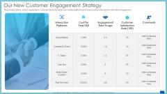 Evaluation Evolving Advanced Enterprise Development Marketing Tactics Our New Customer Engagement Strategy Mockup PDF