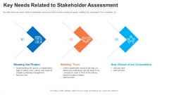 Evaluation Mapping Key Needs Related To Stakeholder Assessment Ppt Images PDF