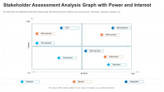 Evaluation Mapping Stakeholder Assessment Analysis Graph With Power And Interest Ideas PDF