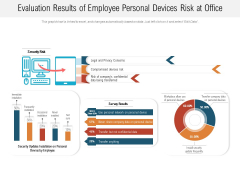 Evaluation Results Of Employee Personal Devices Risk At Office Ppt PowerPoint Presentation File Infographics PDF