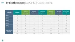 Evaluation Scores At Go Kill Gate Meeting Ppt PowerPoint Presentation Outline