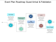Event Plan Roadmap Guest Arrival And Felicitation Ppt PowerPoint Presentation Styles Slides