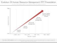 Evolution Of Human Resource Management Ppt Presentation