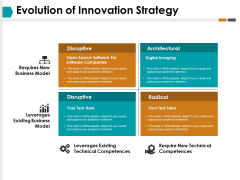 Evolution Of Innovation Strategy Ppt PowerPoint Presentation Professional Sample