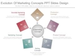 Evolution Of Marketing Concepts Ppt Slides Design