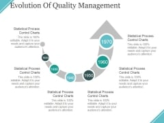 Evolution Of Quality Management Ppt PowerPoint Presentation Inspiration Demonstration