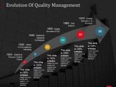 Evolution Of Quality Management Ppt PowerPoint Presentation Layouts Samples