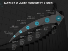 Evolution Of Quality Management System Ppt PowerPoint Presentation Visuals
