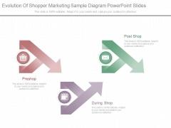 Evolution Of Shopper Marketing Sample Diagram Powerpoint Slides