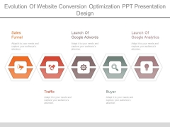 Evolution Of Website Conversion Optimization Ppt Presentation Design