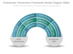 Evolutionary Governance Framework Sample Diagram Slides