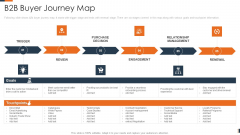 Evolving Target Consumer List Through Sectionalization Techniques B2B Buyer Journey Map Template PDF