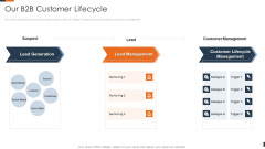 Evolving Target Consumer List Through Sectionalization Techniques Our B2B Customer Lifecycle Pictures PDF