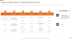 Evolving Target Consumer List Through Sectionalization Techniques Resource Allocation To Segmented Accounts Pictures PDF