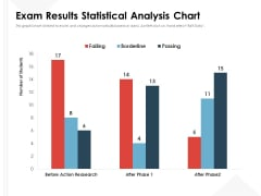 Exam Results Statistical Analysis Chart Ppt PowerPoint Presentation Inspiration Slide Download