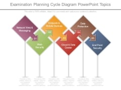 Examination Planning Cycle Diagram Powerpoint Topics