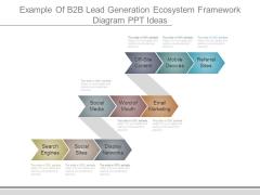 Example Of B2b Lead Generation Ecosystem Framework Diagram Ppt Ideas