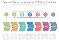 Example Of Brand Value Analysis Ppt Powerpoint Ideas