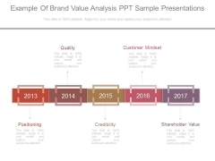 Example Of Brand Value Analysis Ppt Sample Presentations