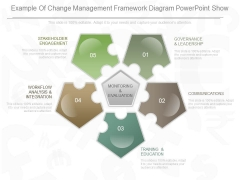 Example Of Change Management Framework Diagram Powerpoint Show