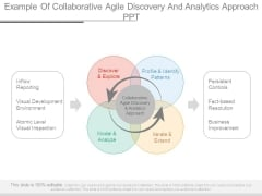 Example Of Collaborative Agile Discovery And Analytics Approach Ppt