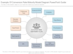 Example Of Conversion Rate Maturity Model Diagram Powerpoint Guide