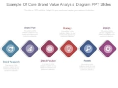 Example Of Core Brand Value Analysis Diagram Ppt Slides