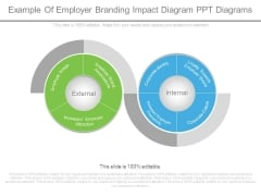 Example Of Employer Branding Impact Diagram Ppt Diagrams